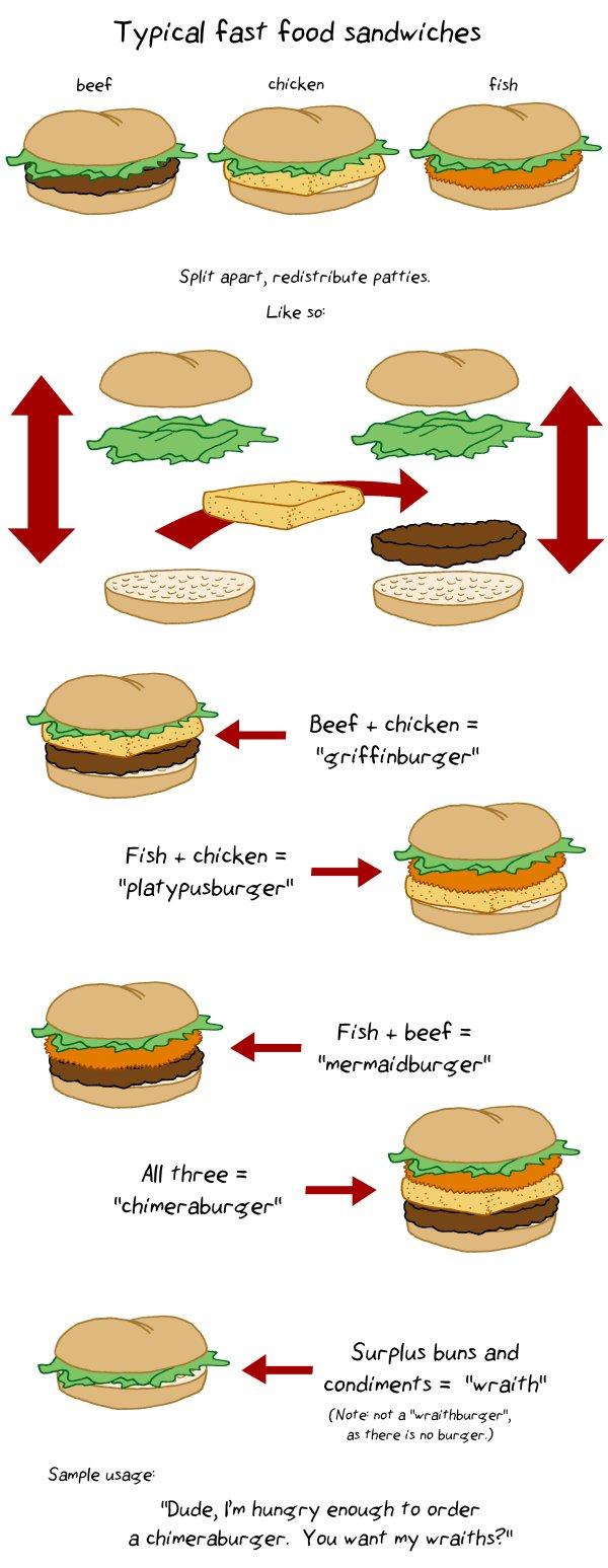 sammichterminology.jpg